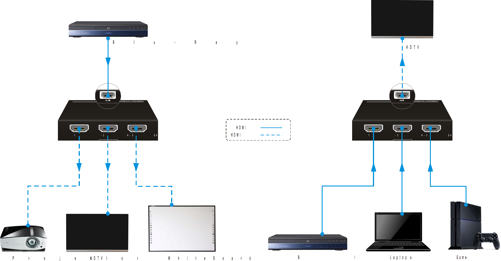 Avs HDMI 2.0 Bi-directional Switcher Connection Diagram